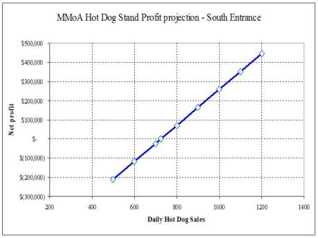 Profit or Loss of MMoA Hot Dog Stands Aug 2009