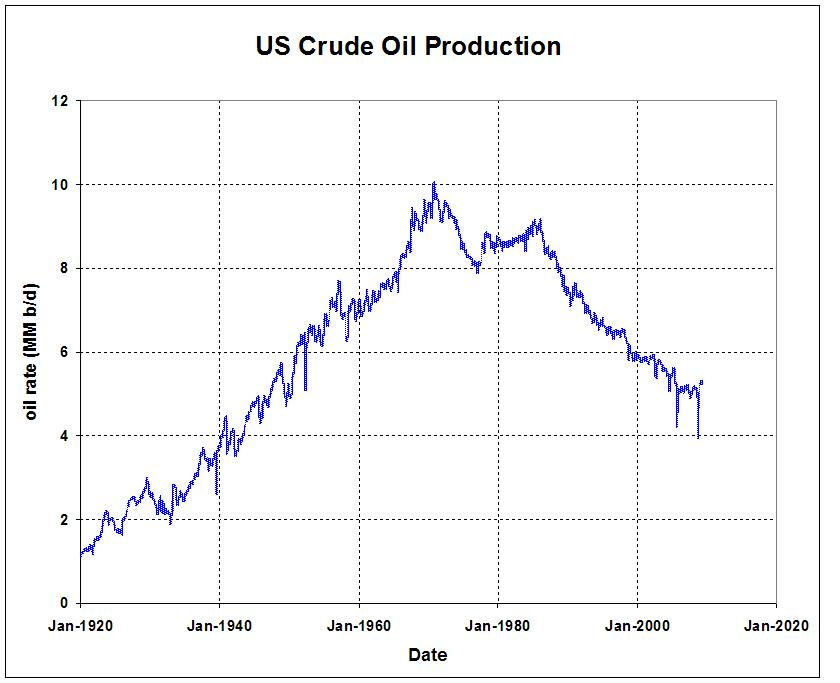 us-crude-oil-production-rate-1920-2009.jpg
