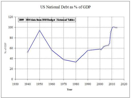 US Natioanl Debt as % of GDP - 1930 - 2014