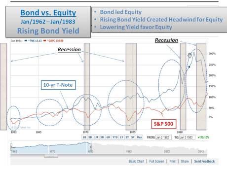 Bond vs Equity 1962- 1983