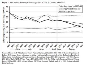 Military Spending as % of GDP 2000 - 2011