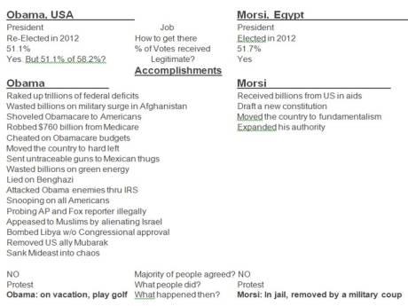 Obama vs Morsi