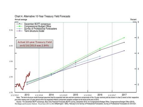 actual 10-Year rate vs Fed Predictions