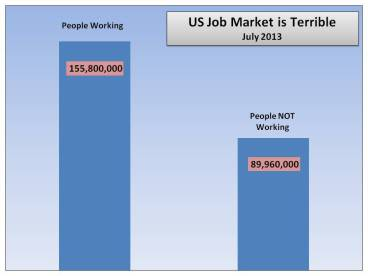 Almost 90 million people not working in the US. Amazing!