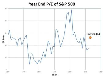 P/E ratio of S&P 500; 1960 to August 2013