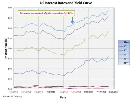 US Interest rates and Yield Curve