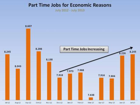 More part time jobs created due to Obamacare