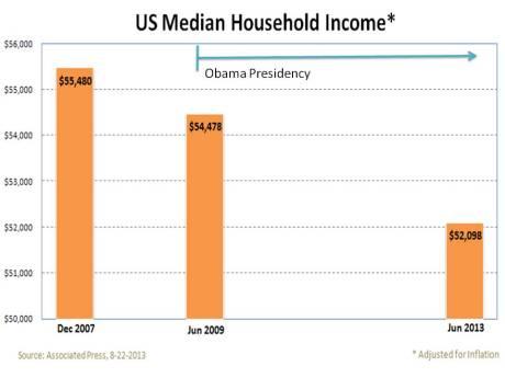 US median Household Income Dec 2007 - June 2013