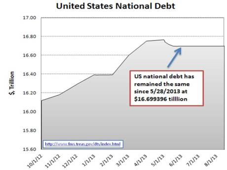 US National Debt remained the same since 5-28-2013