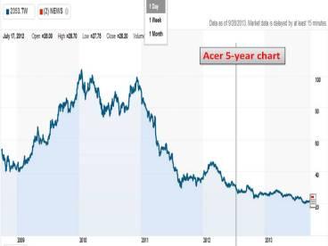宏碁/Acer 5-year chart