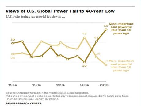 Source: Pew Research, December 3, 2013