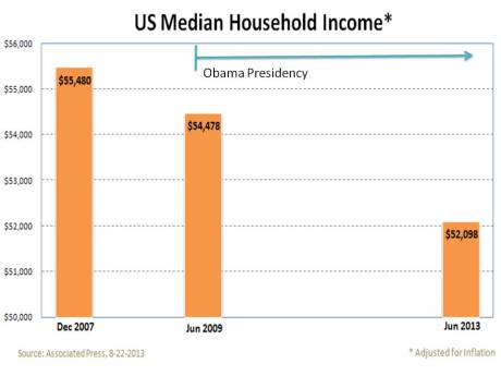 US median Household Income Dec 2007 - June 2013