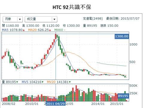 HTC 宏達電 股票 - 月線
