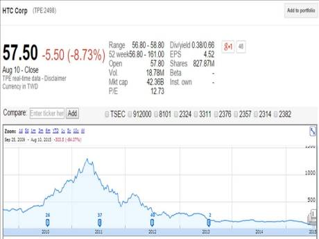 HTC stock。 Sources: Google Finance。