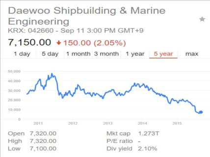 Stock price chart of the Daewoo Shipbuilding & Marine Engineering, South Korea