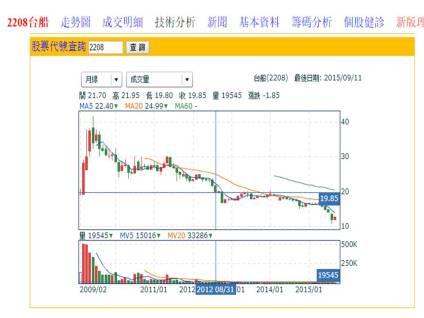 台灣國際造船股份有限公司股票