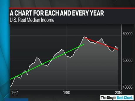 http://www.bloomberg.com/news/videos/2016-01-21/how-alarming-is-the-decline-in-u-s-real-median-income-